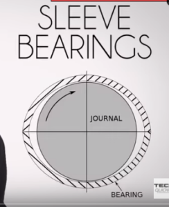 sleeve bearings in industrial fans