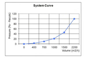 The System Curve Axair Fans