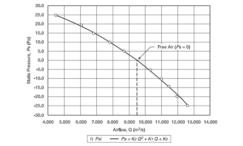 Static Fan Curves