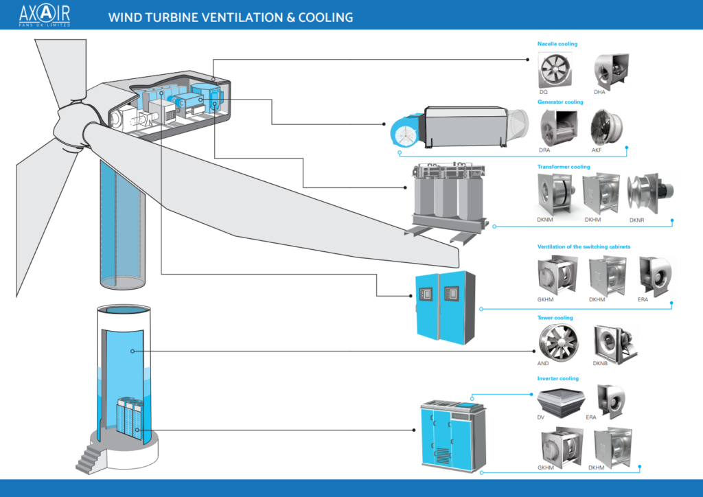 Wind Turbine Ventilation & Cooling Axair Fans Rosenberg