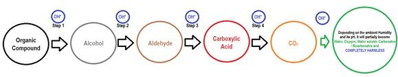 Hydroxyl Radical Breakdown of Volatile Compounds